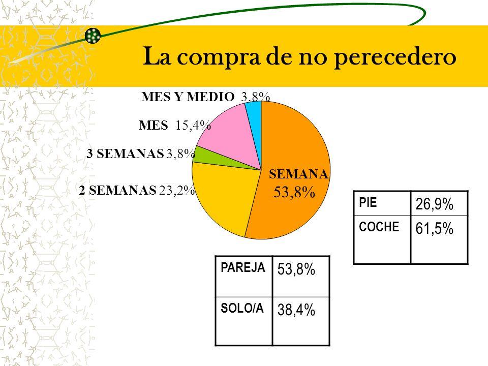 La compra de no perecedero SEMANA 2 SEMANAS 23,2% MES 15,4% 53,8% MES Y MEDIO 3,8% 3 SEMANAS 3,8% PIE 26,9% COCHE 61,5% PAREJA 53,8% SOLO/A 38,4%