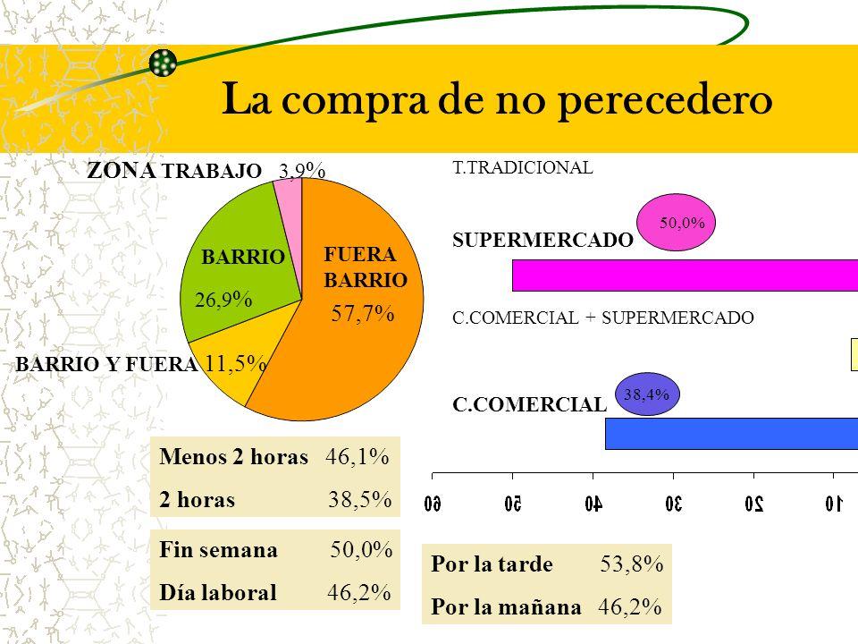 FUERA BARRIO 57,7% BARRIO Y FUERA 11,5% BARRIO 26,9 % ZONA TRABAJO 3,9 % Menos 2 horas 46,1% 2 horas 38,5% Fin semana 50,0% Día laboral 46,2% Por la tarde 53,8% Por la mañana 46,2% SUPERMERCADO 50,0% C.COMERCIAL 38,4% C.COMERCIAL + SUPERMERCADO T.TRADICIONAL La compra de no perecedero