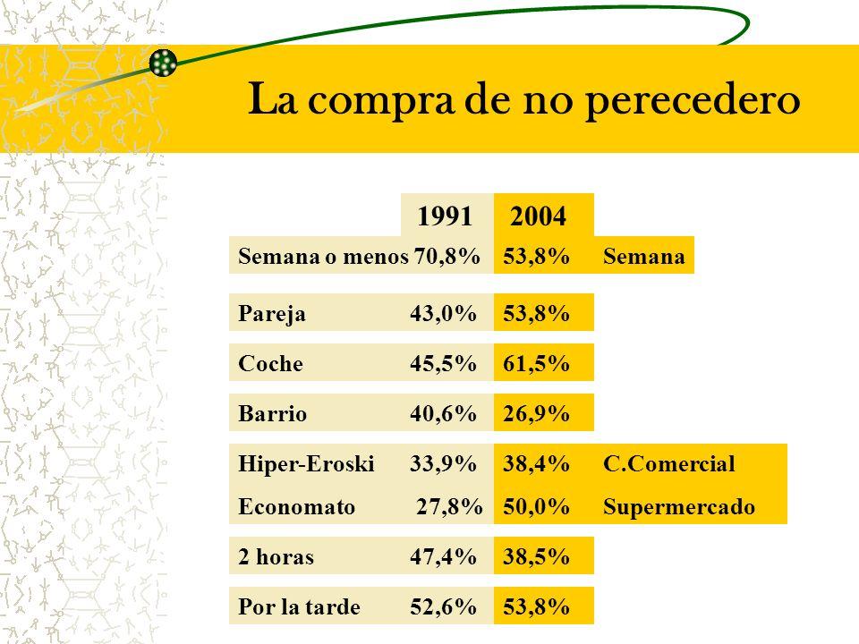 Semana o menos 70,8% 1991 2004 53,8% Pareja43,0%53,8% Coche45,5%61,5% Barrio40,6%26,9% Hiper-Eroski33,9% Economato 27,8% 38,4% 50,0% 2 horas47,4%38,5% Por la tarde52,6%53,8% C.Comercial Supermercado Semana La compra de no perecedero