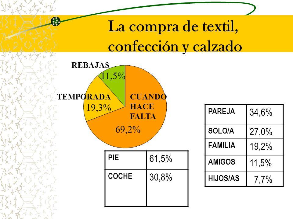 La compra de textil, confección y calzado CUANDO HACE FALTA TEMPORADA 19,3% REBAJAS 11,5% PAREJA 34,6% SOLO/A 27,0% FAMILIA 19,2% AMIGOS 11,5% HIJOS/AS 7,7% 69,2% PIE 61,5% COCHE 30,8%