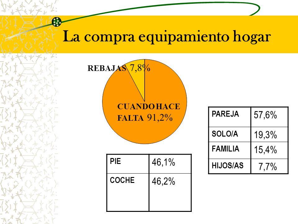 La compra equipamiento hogar PAREJA 57,6% SOLO/A 19,3% FAMILIA 15,4% HIJOS/AS 7,7% PIE 46,1% COCHE 46,2% CUANDO HACE FALTA 91,2% REBAJAS 7,8%