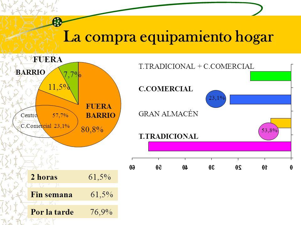 La compra equipamiento hogar BARRIO 11,5% FUERA BARRIO FUERA 7,7% 80,8% Centro 57,7% C.Comercial 23,1% C.COMERCIAL 23,1% 53,8% T.TRADICIONAL GRAN ALMACÉN T.TRADICIONAL + C.COMERCIAL 2 horas 61,5% Fin semana 61,5% Por la tarde 76,9%