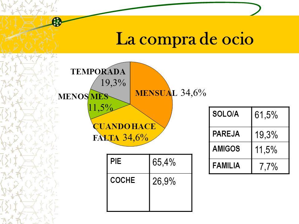 La compra de ocio CUANDO HACE FALTA 34,6% SOLO/A 61,5% PAREJA 19,3% AMIGOS 11,5% FAMILIA 7,7% PIE 65,4% COCHE 26,9% MENSUAL 34,6% MENOS MES 11,5% TEMPORADA 19,3%