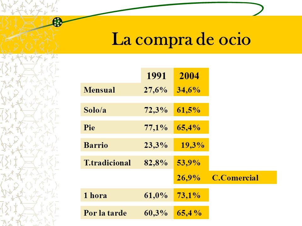 La compra de ocio Mensual 27,6% 1991 2004 34,6% Solo/a72,3%61,5% Pie77,1%65,4% Barrio23,3% 19,3% T.tradicional82,8%53,9% 26,9% 1 hora61,0%73,1% Por la tarde60,3%65,4 % C.Comercial