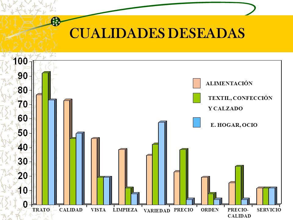 CUALIDADES DESEADAS TEXTIL, CONFECCIÓN Y CALZADO ALIMENTACIÓN E.