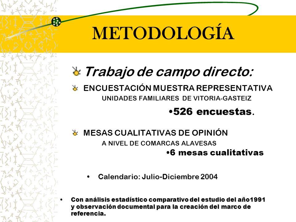 METODOLOGÍA Trabajo de campo directo: ENCUESTACIÓN MUESTRA REPRESENTATIVA UNIDADES FAMILIARES DE VITORIA-GASTEIZ MESAS CUALITATIVAS DE OPINIÓN A NIVEL DE COMARCAS ALAVESAS Con análisis estadístico comparativo del estudio del año1991 y observación documental para la creación del marco de referencia.Con análisis estadístico comparativo del estudio del año1991 y observación documental para la creación del marco de referencia.