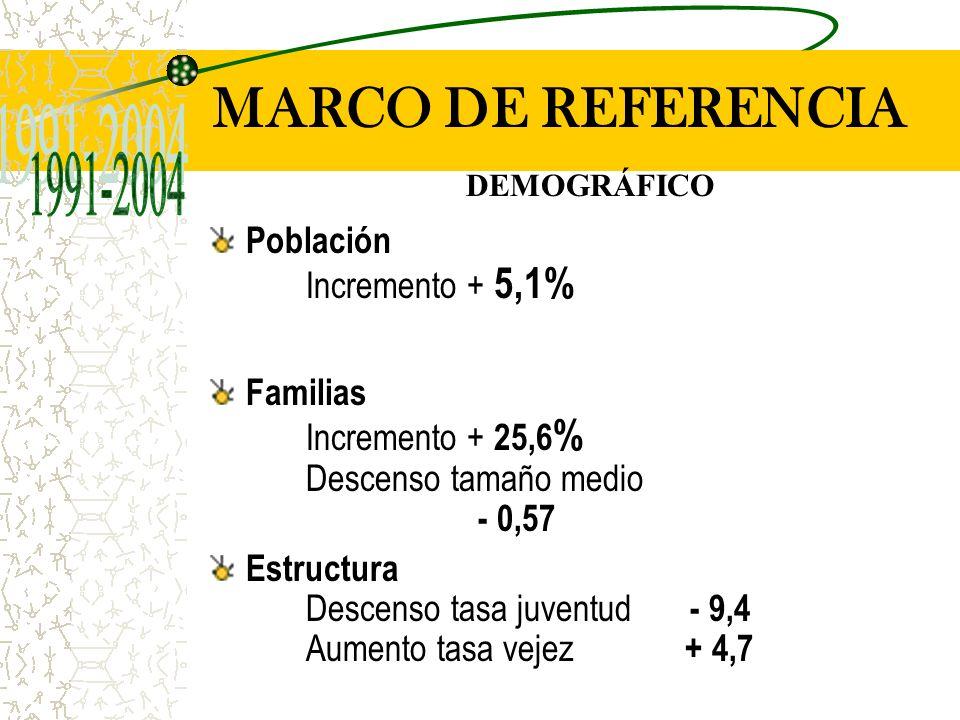1991 2004 Hace falta 72,4%69,2% Pareja34,4% Pie77,6% 34,6% 61,5% Barrio13,2% 7,7% T.tradicional87,3% C.Comercial 2,4% 23,1% 15,5% 2 horas51,8%50,0% Por la tarde77,2%84,6% La compra de textil, confección y calzado