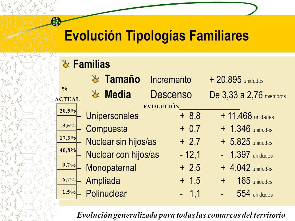 Familias Tamaño Incremento + 20.895 unidades Media Descenso De 3,33 a 2,76 miembros –Unipersonales+ 8,8 + 11.468 unidades –Compuesta+ 0,7 + 1.346 unidades –Nuclear sin hijos/as+ 2,7 + 5.825 unidades –Nuclear con hijos/as- 12,1 - 1.397 unidades –Monopaternal+ 2,5 + 4.042 unidades –Ampliada+ 1,5 + 165 unidades –Polinuclear- 1,1 - 554 unidades Evolución Tipologías Familiares Evolución generalizada para todas las comarcas del territorio 20,5% 3,5% 17,3% 40,8% 9,7% 6,7% 1,5% % ACTUAL EVOLUCIÓN_____________________