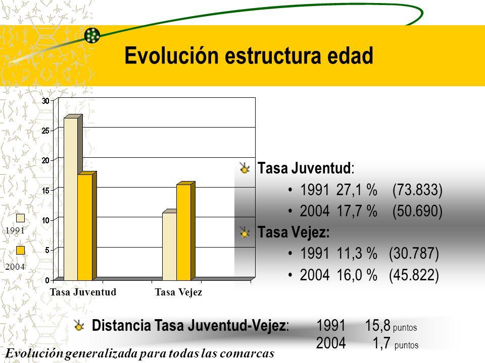 Evolución estructura edad Tasa Juventud : 199127,1 % (73.833) 200417,7 % (50.690) Tasa Vejez: 199111,3 % (30.787) 200416,0 % (45.822) Tasa Juventud 1991 2004 Tasa Vejez Distancia Tasa Juventud-Vejez : 199115,8 puntos 2004 1,7 puntos Evolución generalizada para todas las comarcas