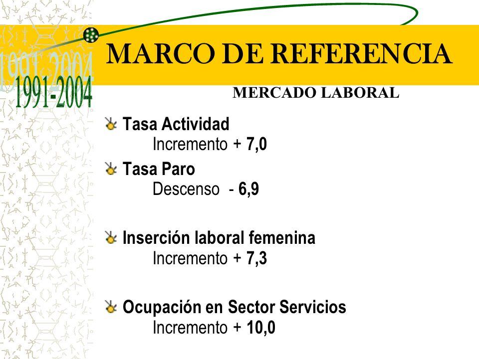 Tasa Actividad Incremento + 7,0 Tasa Paro Descenso - 6,9 Inserción laboral femenina Incremento + 7,3 Ocupación en Sector Servicios Incremento + 10,0 MARCO DE REFERENCIA MERCADO LABORAL