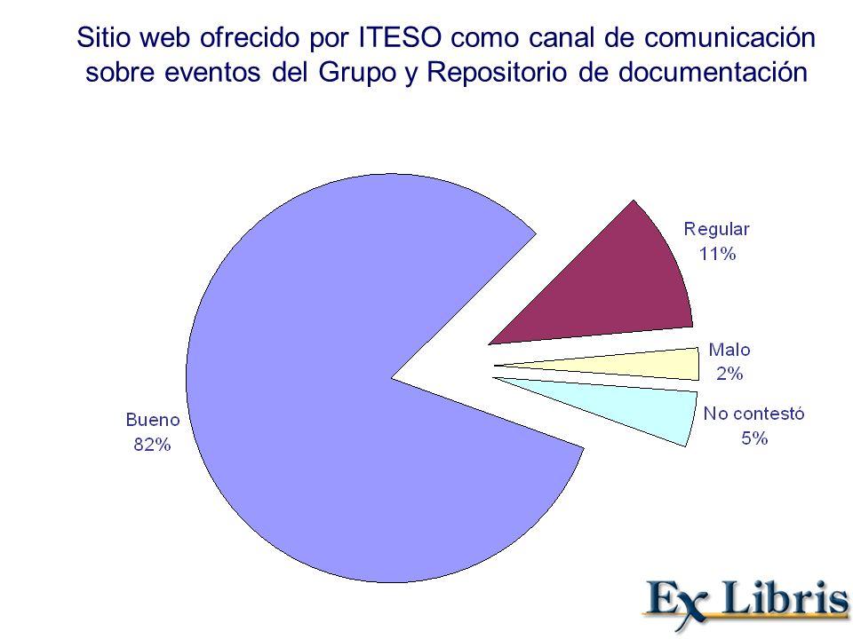 Sitio web ofrecido por ITESO como canal de comunicación sobre eventos del Grupo y Repositorio de documentación
