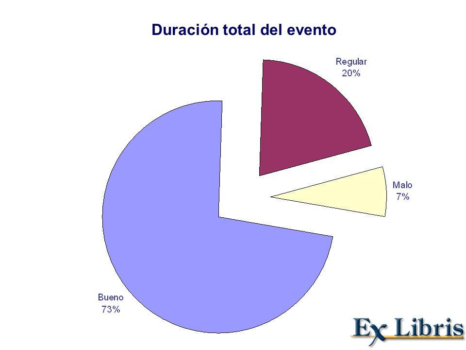 Duración total del evento