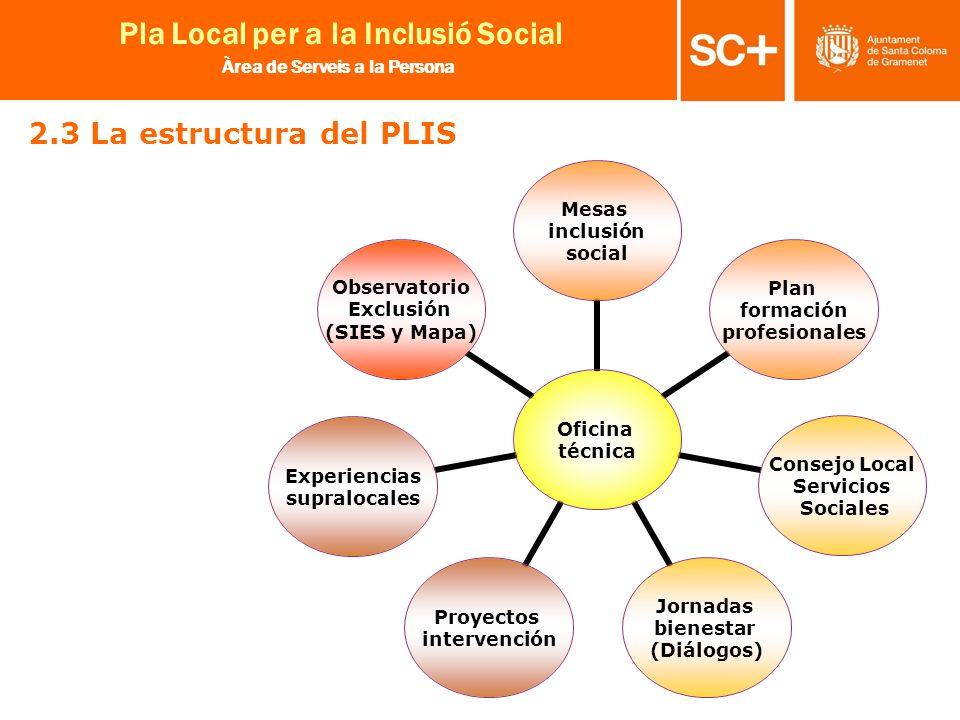 14 Pla Local per a la Inclusió Social Àrea de Serveis a la Persona 2.3 La estructura del PLIS Oficina técnica Mesas inclusión social Plan formación pr