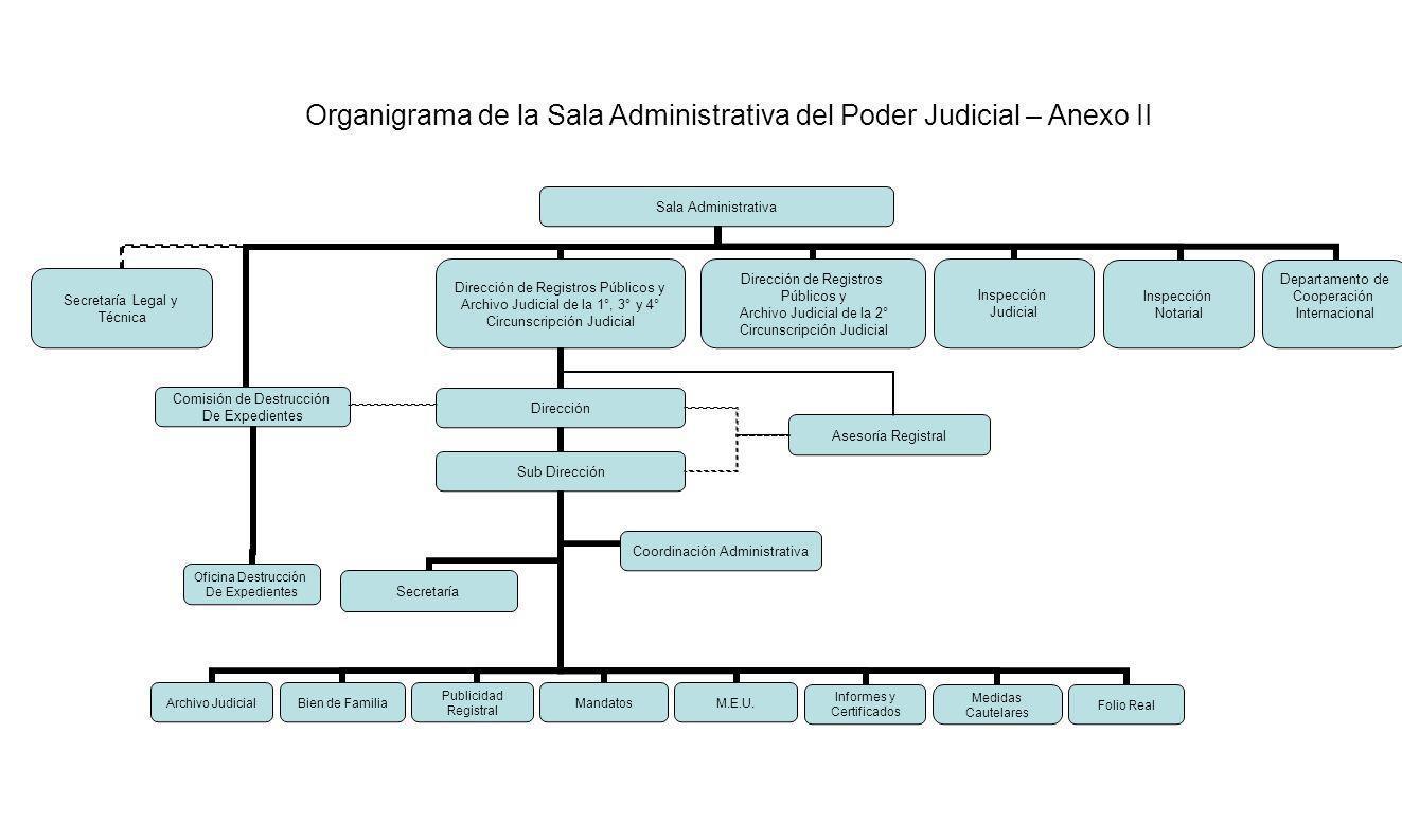Organigrama de la Sala Administrativa del Poder Judicial – Anexo II