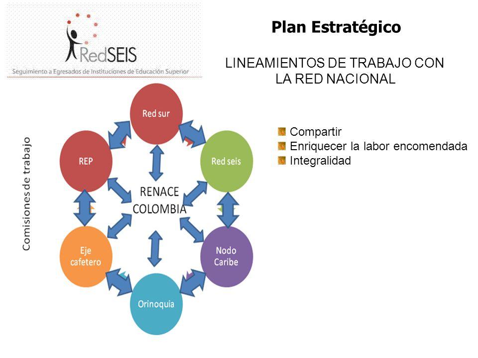 Plan Estratégico LINEAMIENTOS DE TRABAJO CON LA RED NACIONAL Compartir Enriquecer la labor encomendada Integralidad