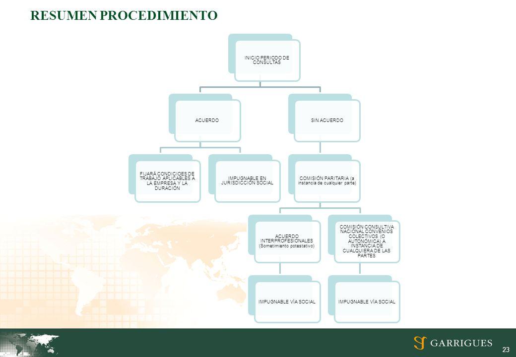 23 RESUMEN PROCEDIMIENTO INICIO PERIODO DE CONSULTAS ACUERDO FIJARÁ CONDICIOES DE TRABAJO APLICABLES A LA EMPRESA Y LA DURACIÓN IMPUGNABLE EN JURISDICCIÓN SOCIAL SIN ACUERDO COMISIÓN PARITARIA (a instancia de cualquier parte) ACUERDO INTERPROFESIONALES (Sometimiento potestativo) IMPUGNABLE VÍA SOCIAL COMISIÓN CONSULTIVA NACIONAL CONVENIOS COLECTIVOS (O AUTONÓMICA) A INSTANCIA DE CUALQUIERA DE LAS PARTES IMPUGNABLE VÍA SOCIAL