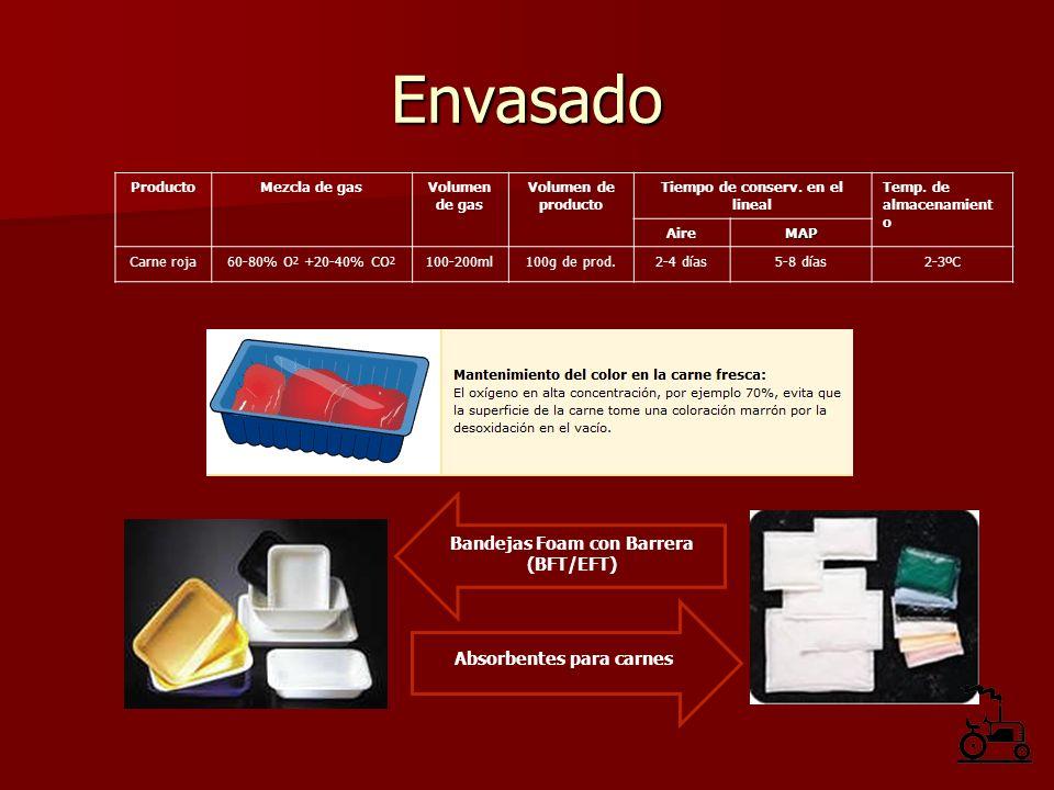 Envasado ProductoMezcla de gasVolumen de gas Volumen de producto Tiempo de conserv. en el lineal Temp. de almacenamient o AireMAP Carne roja60-80% O 2