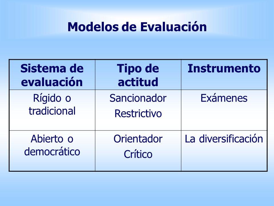 Modelos de Evaluación Sistema de evaluación Tipo de actitud Instrumento Rígido o tradicional Sancionador Restrictivo Exámenes Abierto o democrático Or