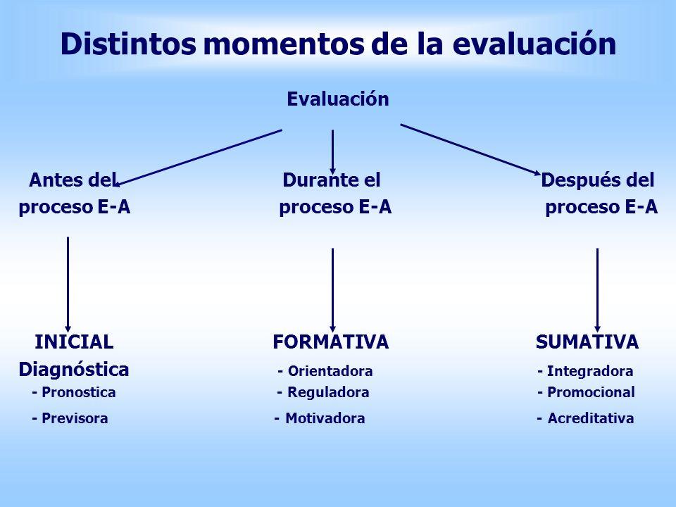Distintos momentos de la evaluación Evaluación Antes del Durante el Después del proceso E-A proceso E-A proceso E-A INICIAL FORMATIVA SUMATIVA Diagnós