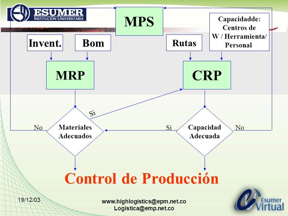 19/12/03 www.highlogistics@epm.net.co Logistica@emp.net.co Control de Producción MPS CRP MRP Materiales Adecuados Capacidad Adecuada Invent.Bom Rutas