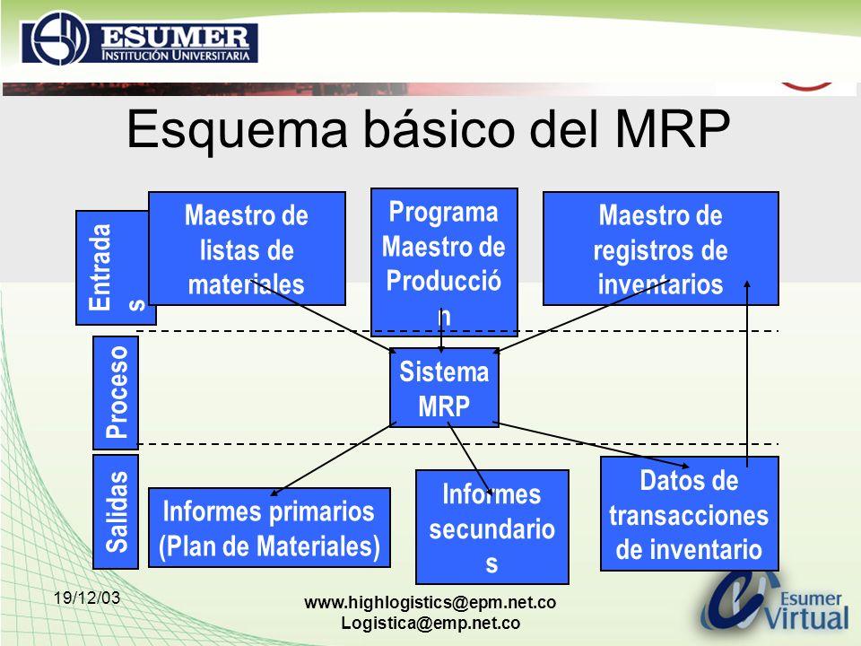 19/12/03 www.highlogistics@epm.net.co Logistica@emp.net.co Esquema básico del MRP Entrada s Proceso Salidas Maestro de listas de materiales Programa M