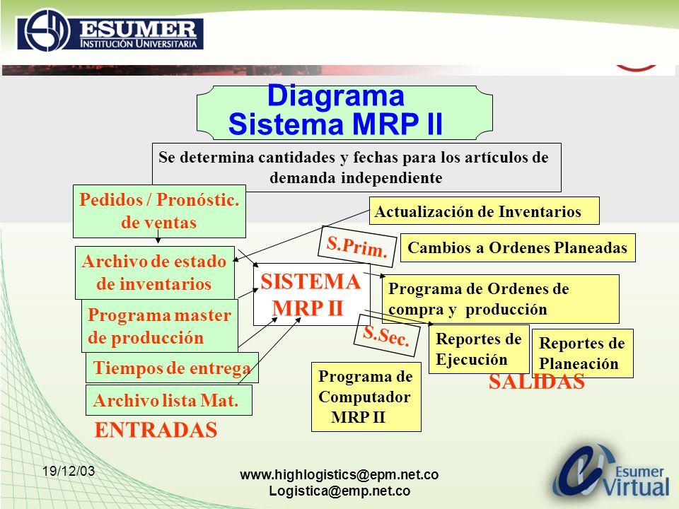 19/12/03 www.highlogistics@epm.net.co Logistica@emp.net.co Diagrama Sistema MRP II Se determina cantidades y fechas para los artículos de demanda inde