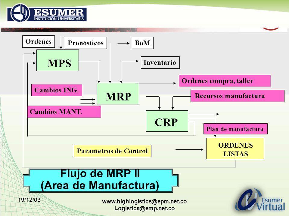 19/12/03 www.highlogistics@epm.net.co Logistica@emp.net.co Flujo de MRP II (Area de Manufactura) Ordenes MPS MRP CRP ORDENES LISTAS Parámetros de Cont
