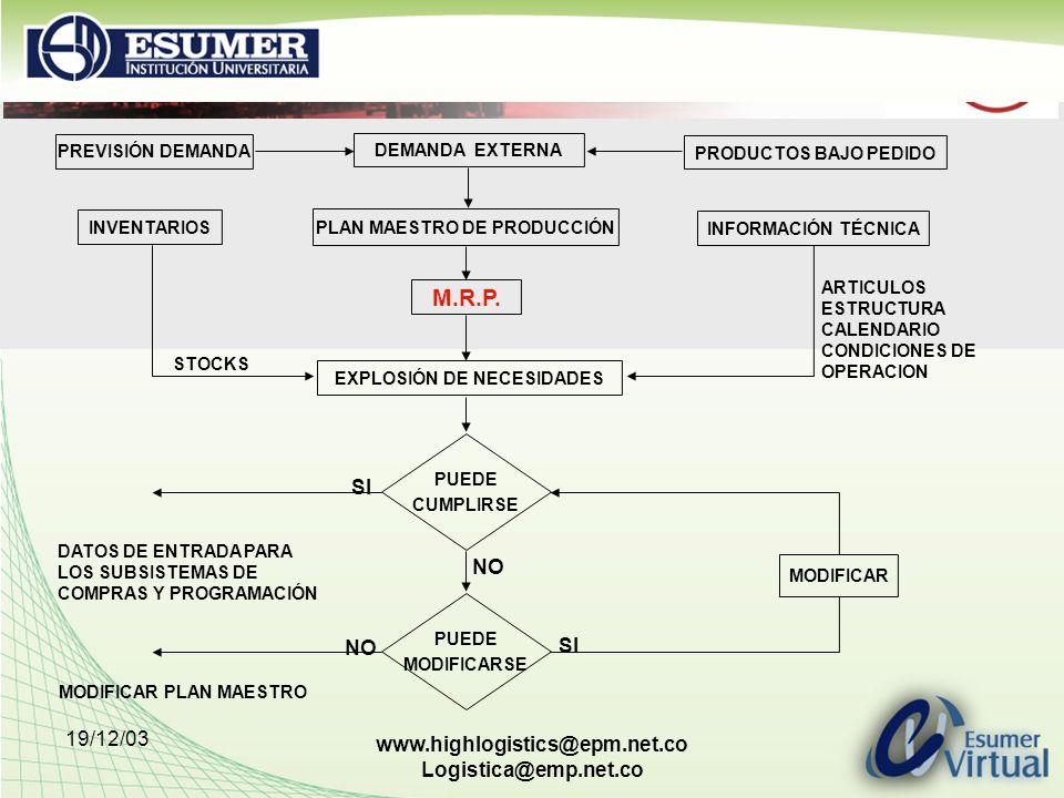19/12/03 www.highlogistics@epm.net.co Logistica@emp.net.co PREVISIÓN DEMANDA DEMANDA EXTERNA PRODUCTOS BAJO PEDIDO INVENTARIOS PLAN MAESTRO DE PRODUCC