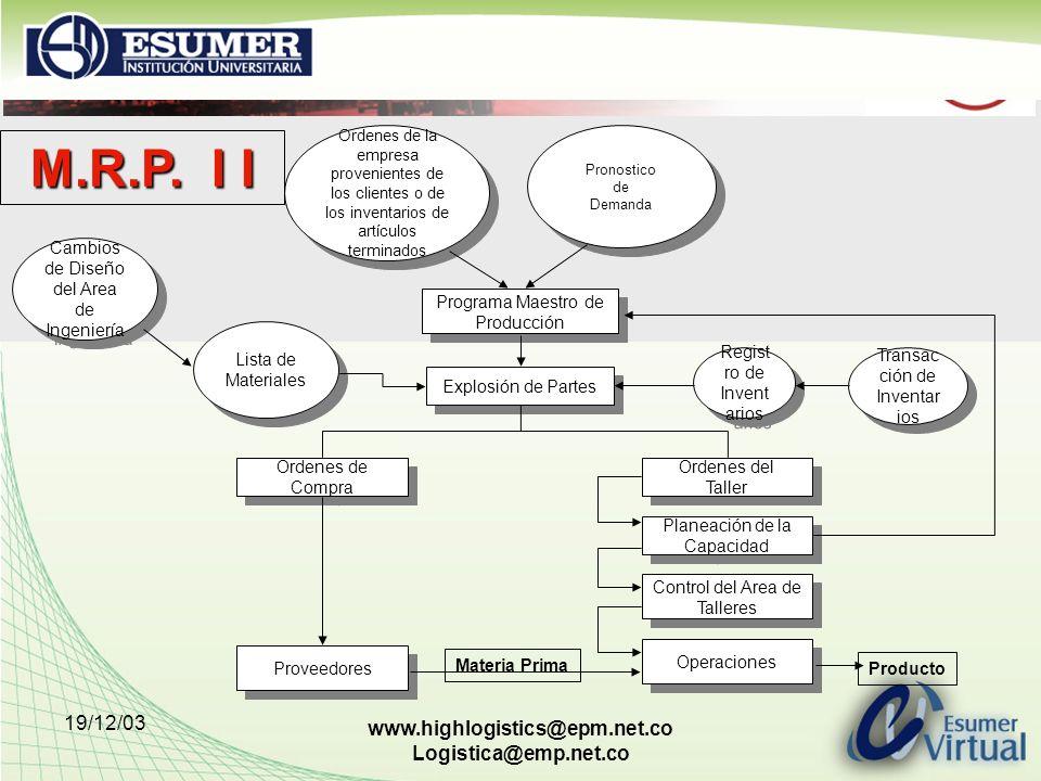 19/12/03 www.highlogistics@epm.net.co Logistica@emp.net.co Ordenes de la empresa provenientes de los clientes o de los inventarios de artículos termin