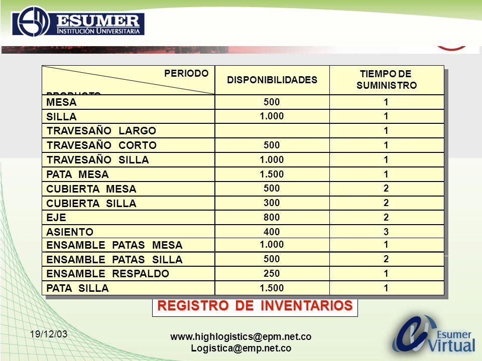 19/12/03 www.highlogistics@epm.net.co Logistica@emp.net.co REGISTRO DE INVENTARIOS PERIODO PRODUCTO PERIODO PRODUCTO MESA SILLA DISPONIBILIDADES TIEMP