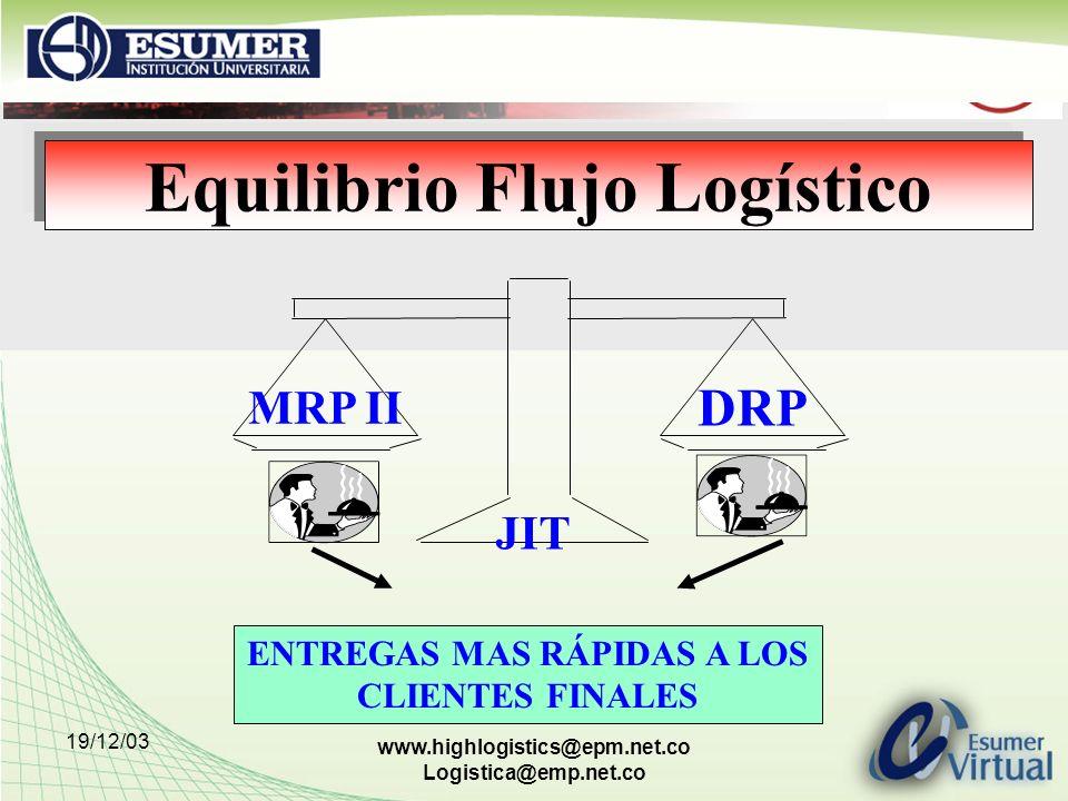 19/12/03 www.highlogistics@epm.net.co Logistica@emp.net.co Planeación de Requiremientos de Materiales (MRP) La cantidad de material es ordenada con base al plan maestro de producción.