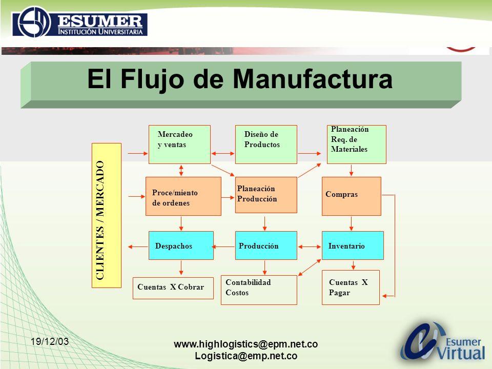 19/12/03 www.highlogistics@epm.net.co Logistica@emp.net.co El Flujo de Manufactura CLIENTES / MERCADO Mercadeo y ventas Diseño de Productos Planeación