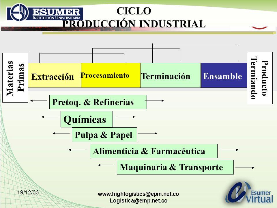 19/12/03 www.highlogistics@epm.net.co Logistica@emp.net.co CICLO PRODUCCIÓN INDUSTRIAL Extracción Procesamiento TerminaciónEnsamble Materias Primas Pr