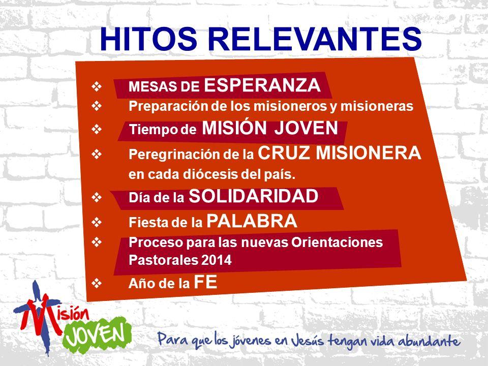 HITOS RELEVANTES MESAS DE ESPERANZA Preparación de los misioneros y misioneras Tiempo de MISIÓN JOVEN Peregrinación de la CRUZ MISIONERA en cada diócesis del país.