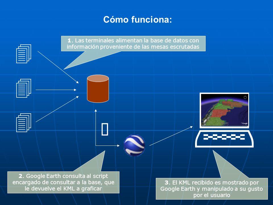 Cómo funciona: 1. Las terminales alimentan la base de datos con información proveniente de las mesas escrutadas 2. Google Earth consulta al script enc