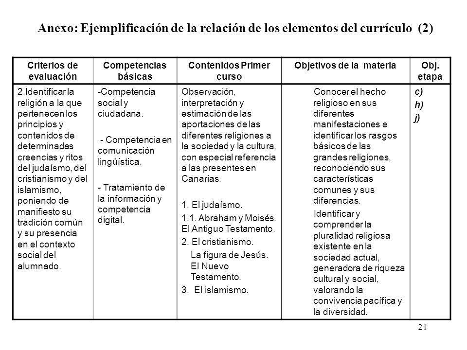 21 Criterios de evaluación Competencias básicas Contenidos Primer curso Objetivos de la materiaObj. etapa 2.Identificar la religión a la que pertenece