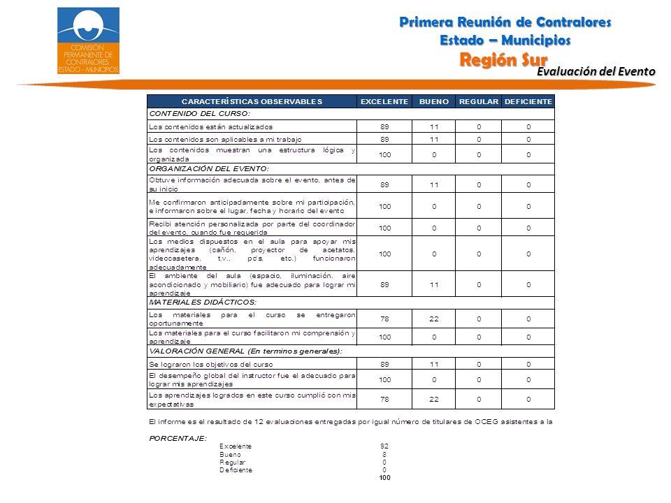 Evaluación del Evento Primera Reunión de Contralores Estado – Municipios Región Sur Primera Reunión de Contralores Estado – Municipios Región Sur