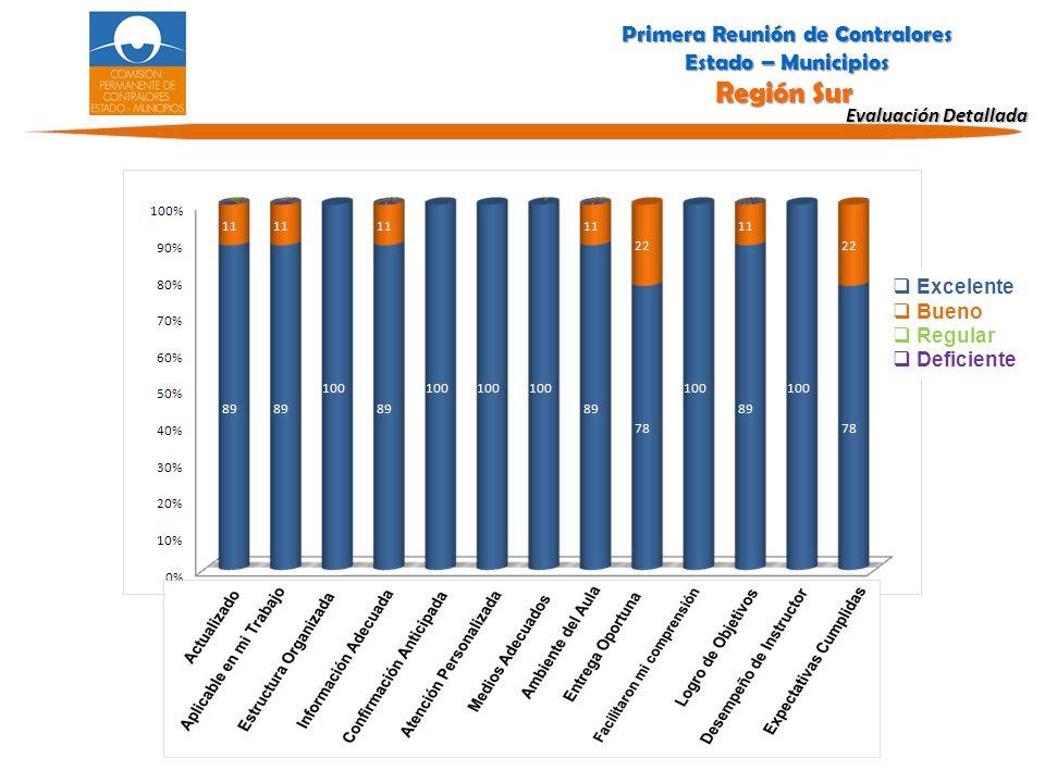 Evaluación Detallada Excelente Bueno Regular Deficiente Primera Reunión de Contralores Estado – Municipios Región Sur Primera Reunión de Contralores Estado – Municipios Región Sur