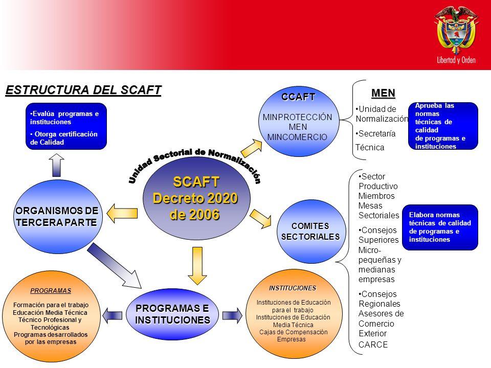 Ministerio de Educación Nacional República de Colombia SCAFT Decreto 2020 de 2006 COMITESSECTORIALES ESTRUCTURA DEL SCAFT CCAFT MINPROTECCIÓN MEN MINC