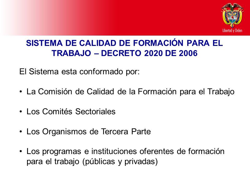 Ministerio de Educación Nacional República de Colombia SISTEMA DE CALIDAD DE FORMACIÓN PARA EL TRABAJO – DECRETO 2020 DE 2006 El Sistema esta conforma