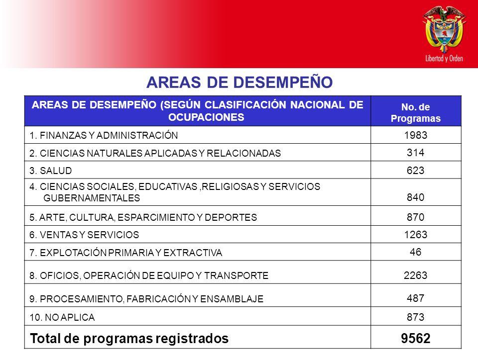 Ministerio de Educación Nacional República de Colombia AREAS DE DESEMPEÑO AREAS DE DESEMPEÑO (SEGÚN CLASIFICACIÓN NACIONAL DE OCUPACIONES No. de Progr