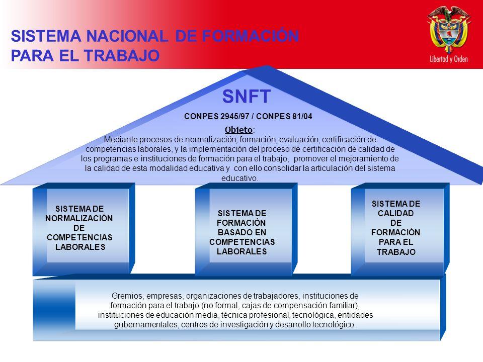 Ministerio de Educación Nacional República de Colombia SNFT Objeto: Mediante procesos de normalización, formación, evaluación, certificación de compet