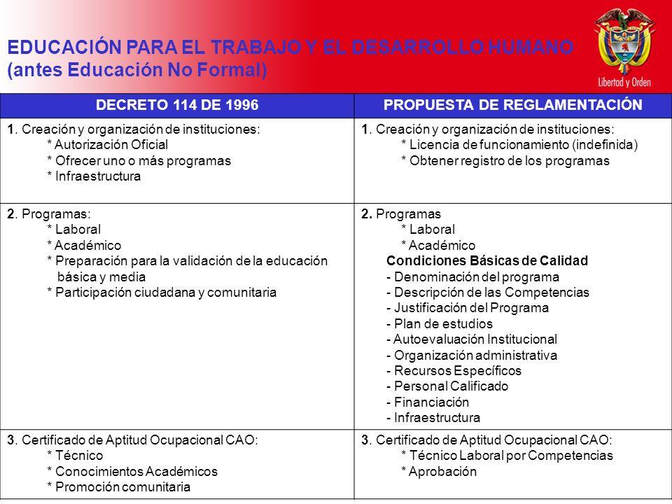 Ministerio de Educación Nacional República de Colombia DECRETO 114 DE 1996PROPUESTA DE REGLAMENTACIÓN 1. Creación y organización de instituciones: * A