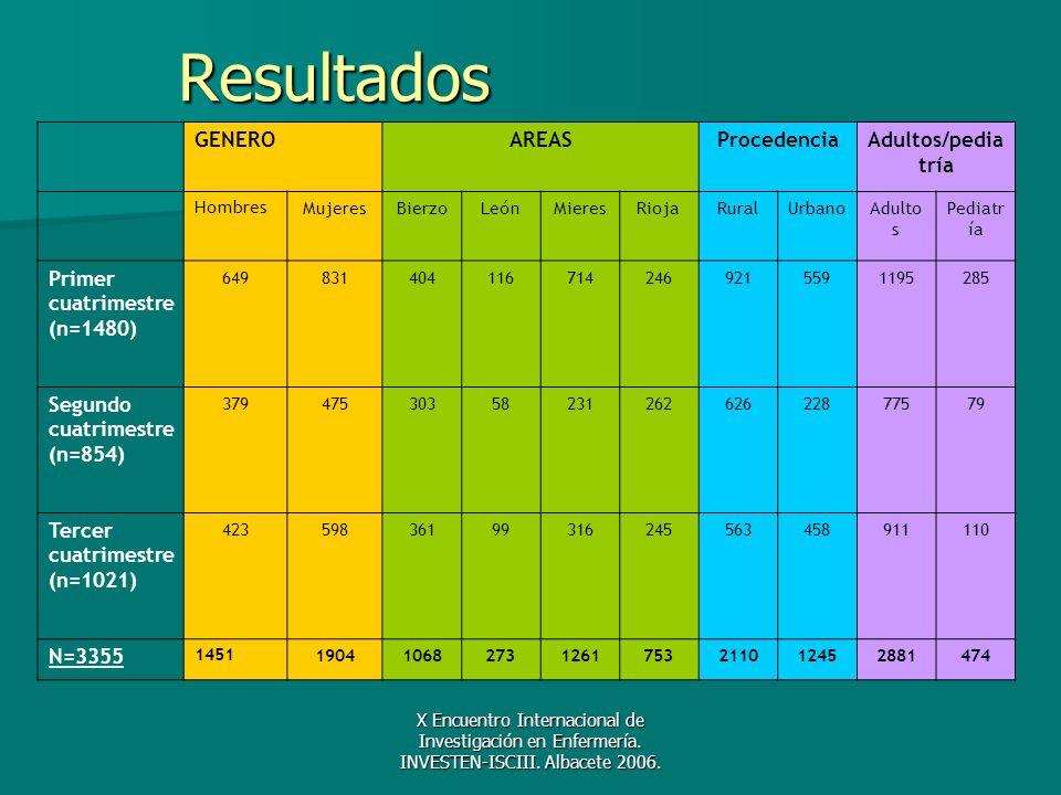 X Encuentro Internacional de Investigación en Enfermería. INVESTEN-ISCIII. Albacete 2006. Resultados GENEROAREASProcedenciaAdultos/pedia tría HombresM