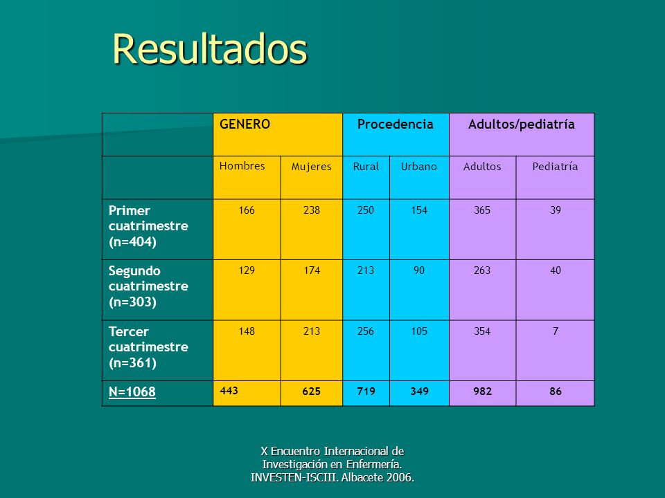X Encuentro Internacional de Investigación en Enfermería. INVESTEN-ISCIII. Albacete 2006. Resultados GENEROProcedenciaAdultos/pediatría HombresMujeres