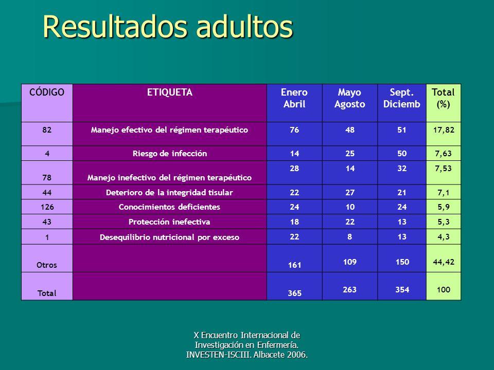 X Encuentro Internacional de Investigación en Enfermería. INVESTEN-ISCIII. Albacete 2006. Resultados adultos CÓDIGOETIQUETAEnero Abril Mayo Agosto Sep