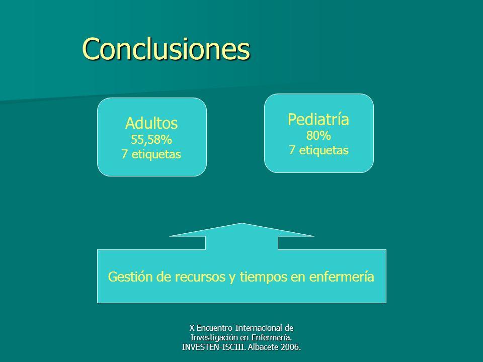 X Encuentro Internacional de Investigación en Enfermería. INVESTEN-ISCIII. Albacete 2006. Conclusiones Adultos 55,58% 7 etiquetas Pediatría 80% 7 etiq