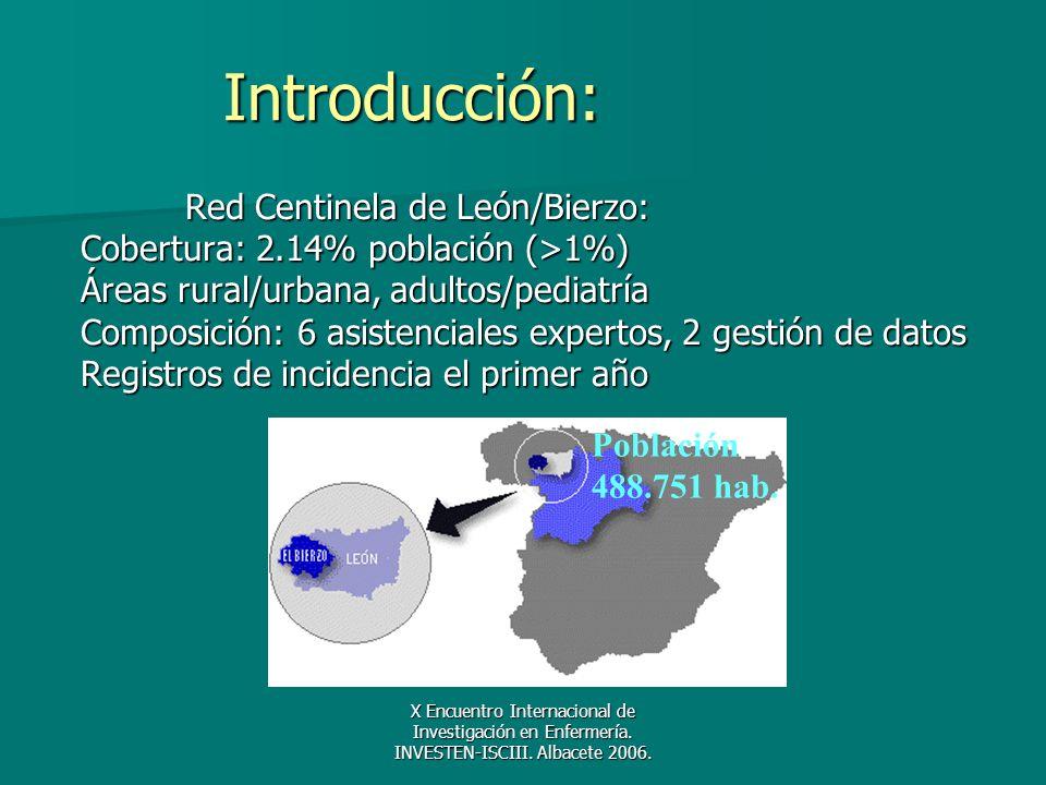 X Encuentro Internacional de Investigación en Enfermería. INVESTEN-ISCIII. Albacete 2006. Introducción: Red Centinela de León/Bierzo: Cobertura: 2.14%
