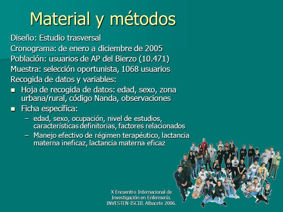 X Encuentro Internacional de Investigación en Enfermería. INVESTEN-ISCIII. Albacete 2006. Material y métodos Diseño: Estudio trasversal Cronograma: de