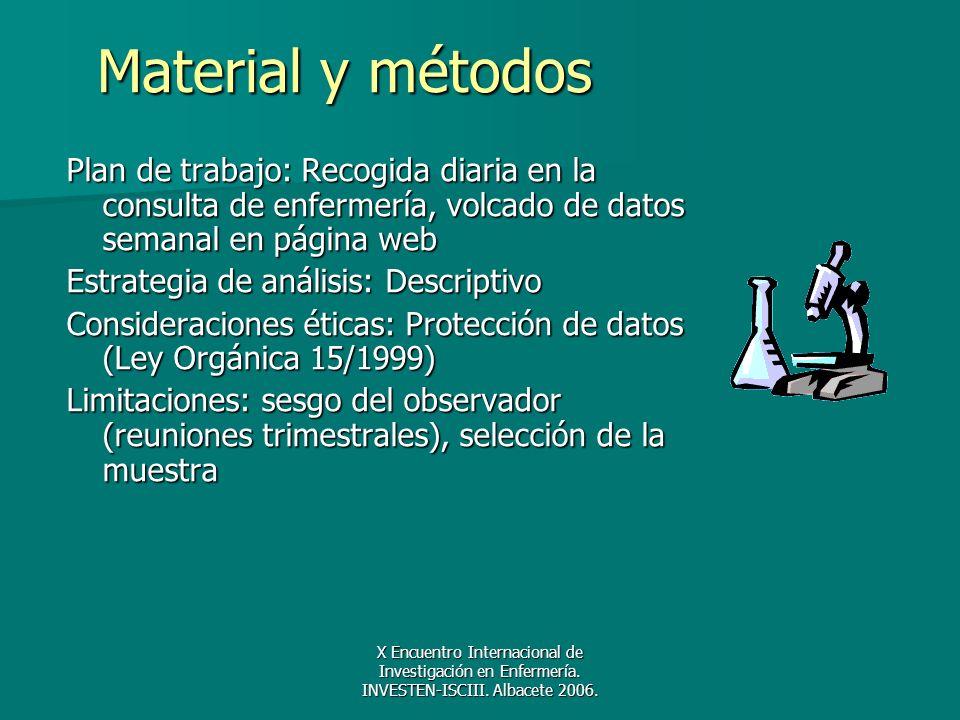 X Encuentro Internacional de Investigación en Enfermería. INVESTEN-ISCIII. Albacete 2006. Material y métodos Plan de trabajo: Recogida diaria en la co
